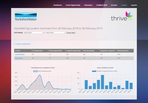 Thrive CSR Portfolio Archive - Thrive CSR